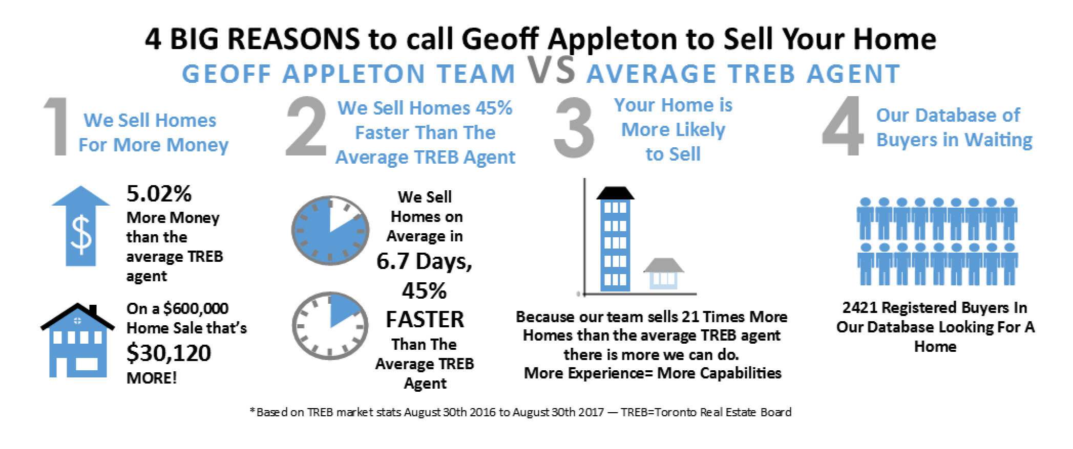 4 Big Reasons to call the Geoff Appleton Team 2018.png