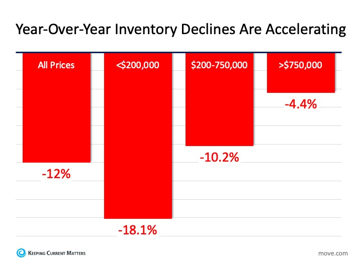 2020-01-17.Inventory.Chart.jpg