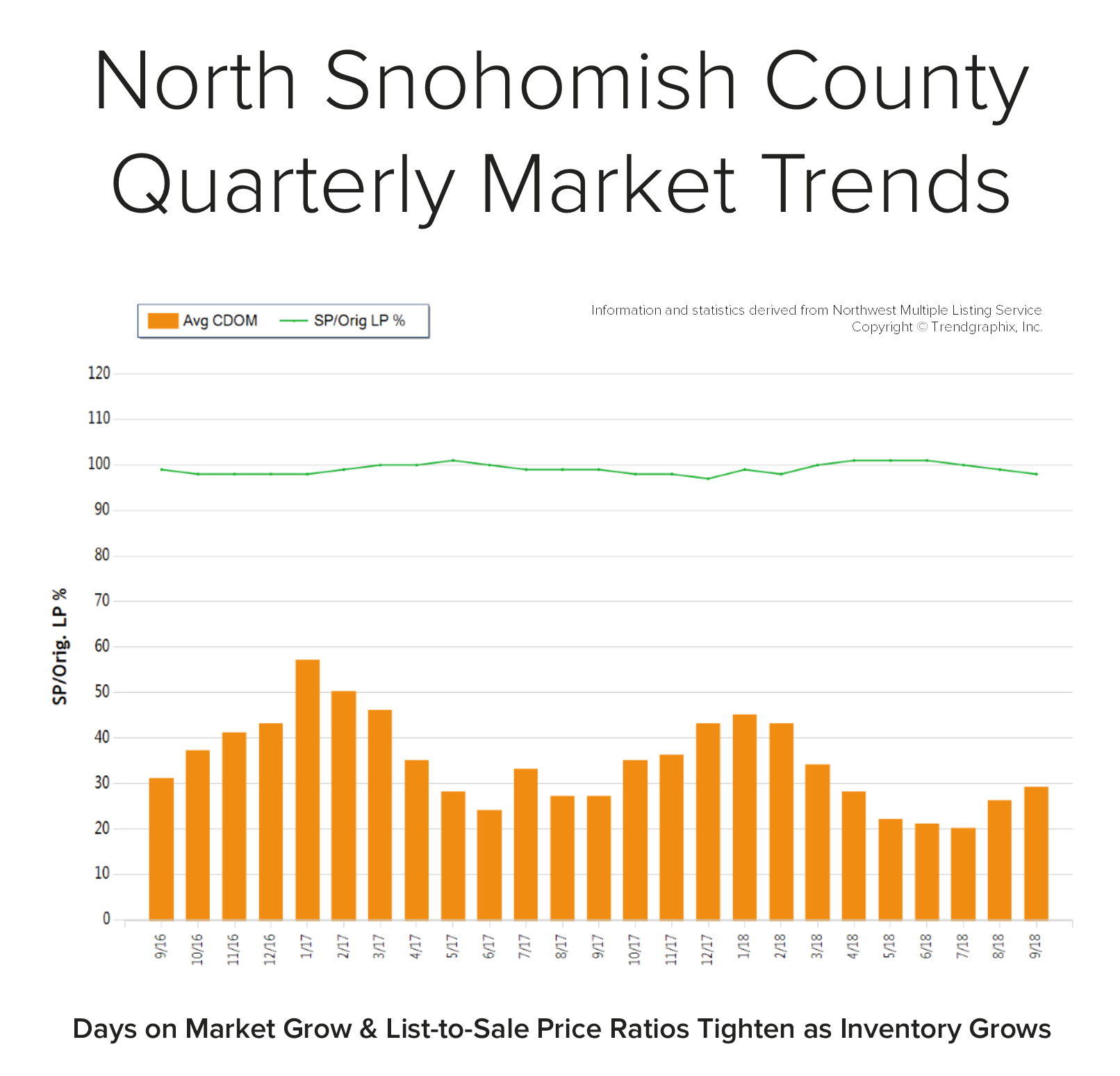 Blog-Graph-North-Snohomish-Q3.png