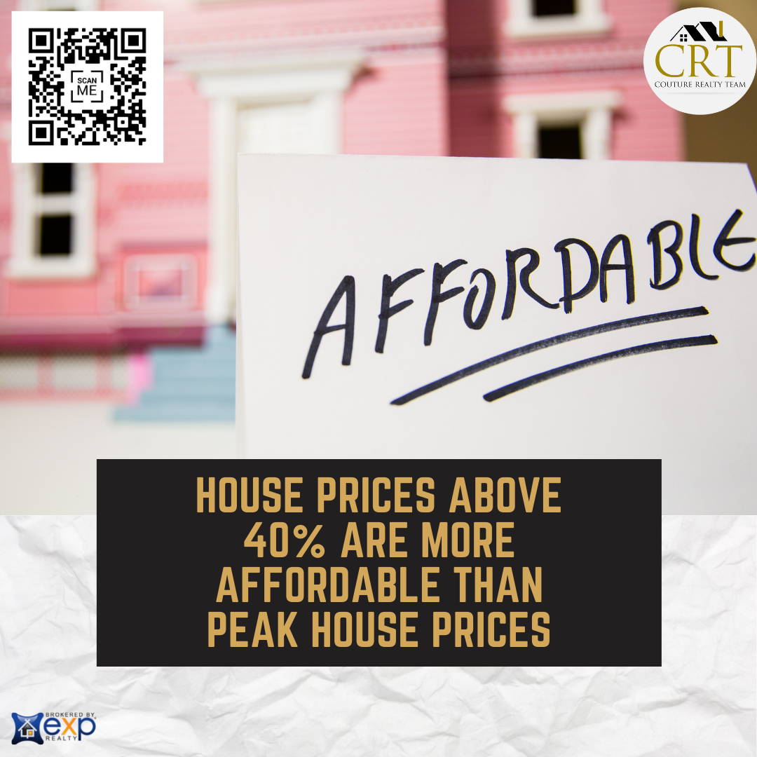 House prices above 40% are more affordable than peak house prices.png