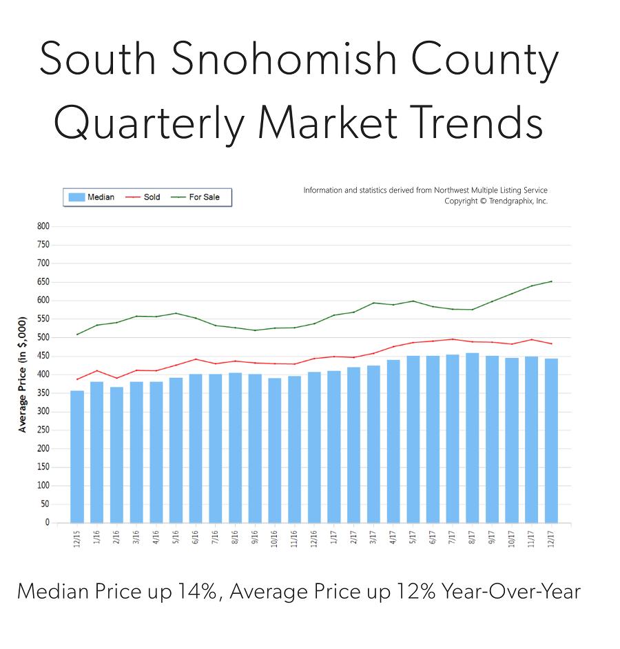 Q4-2017-South-Sno-Graph.png