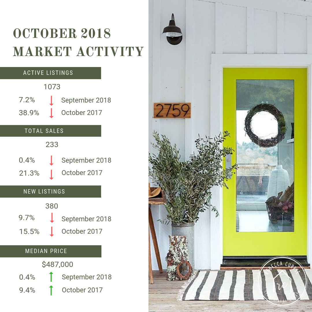 October Market Activity.png