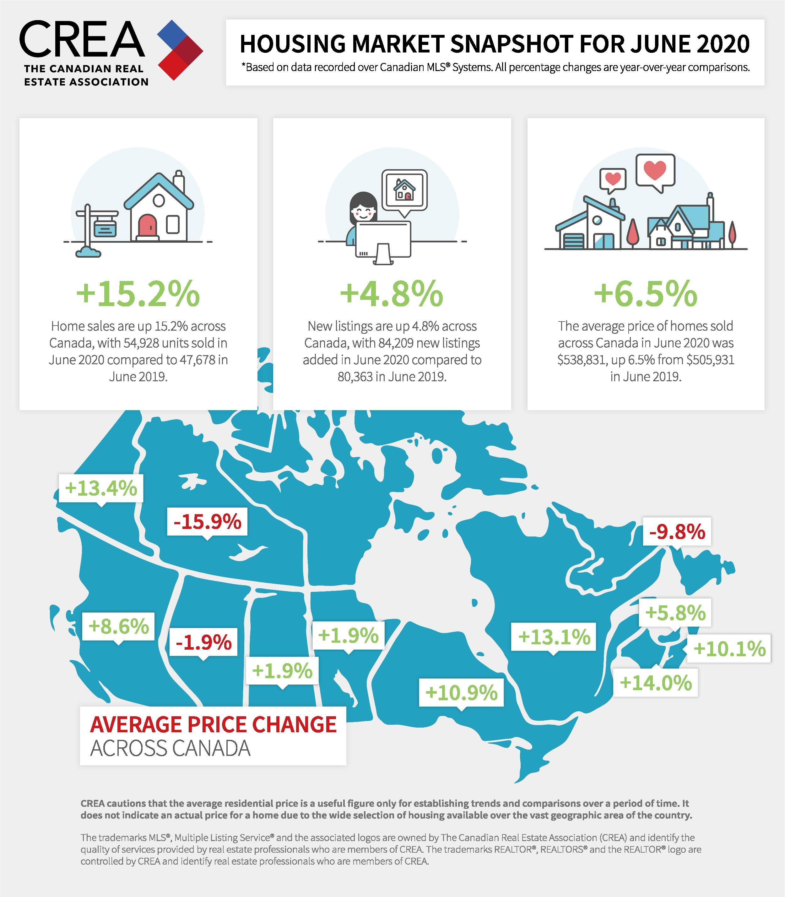 CREA - Housing Market Snapshot June 2020-page-001.jpg