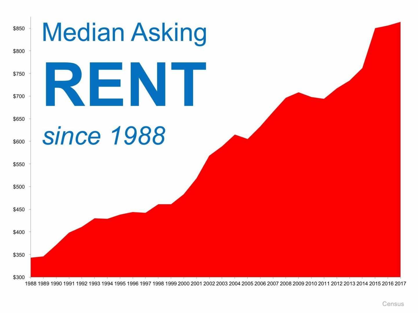 median-asking-rent.jpg