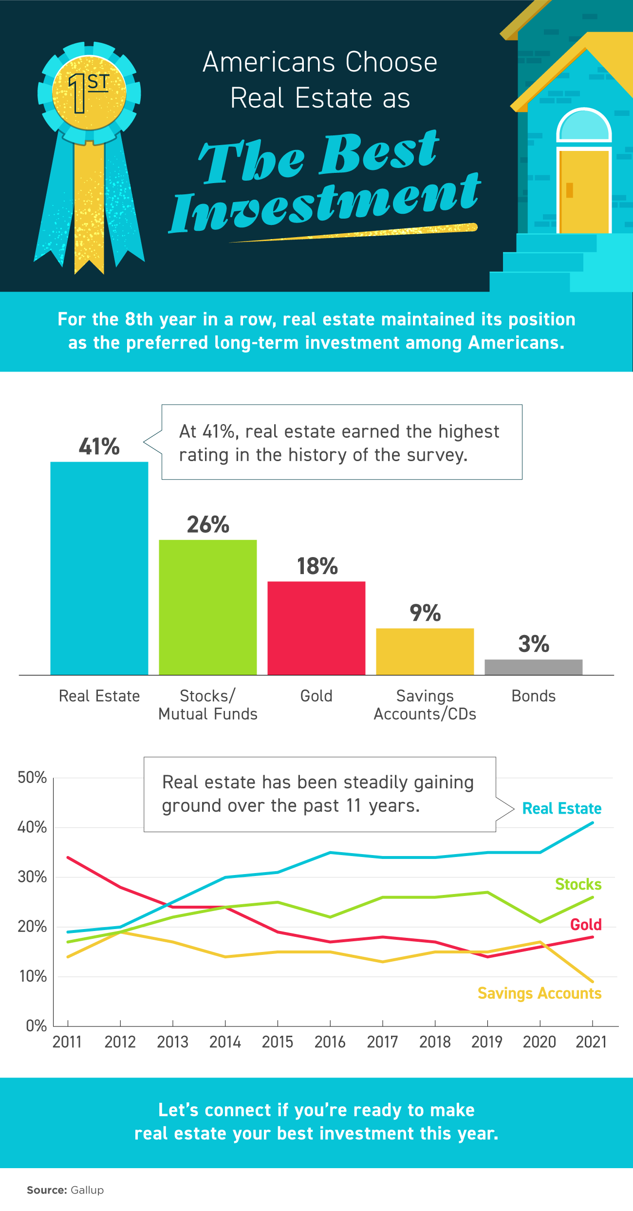 Americans Choose Real Estate as the Best Investment [INFOGRAPHIC].png