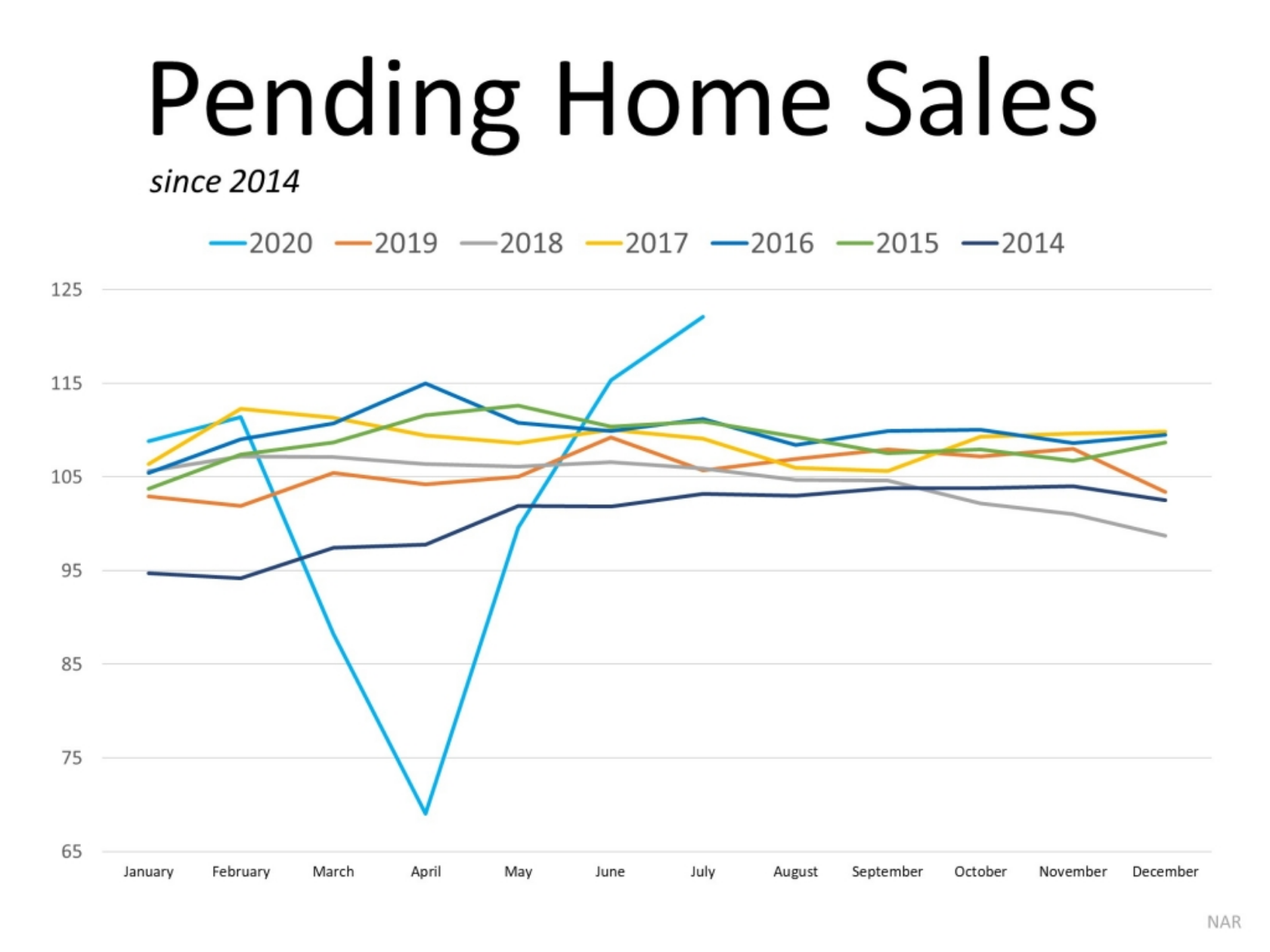 Homebuyer Demand Is Far Above Last Year's Pace2.png