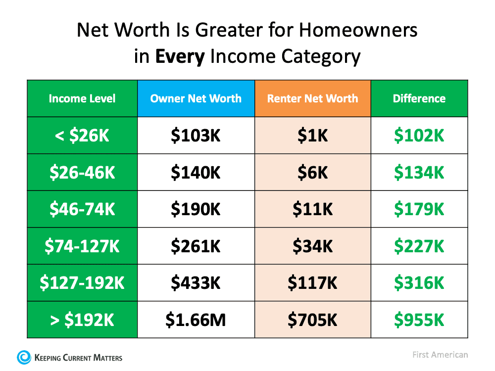 Net Worth is Greater for Homeowners.png
