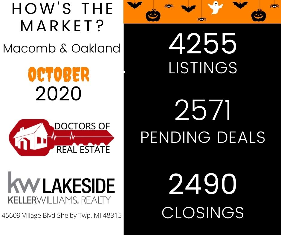 October Market Update - Macomb & Oakland County