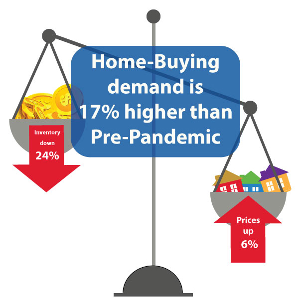 Home-Buying Demand Surges 17% from Pre-Pandemic Levels