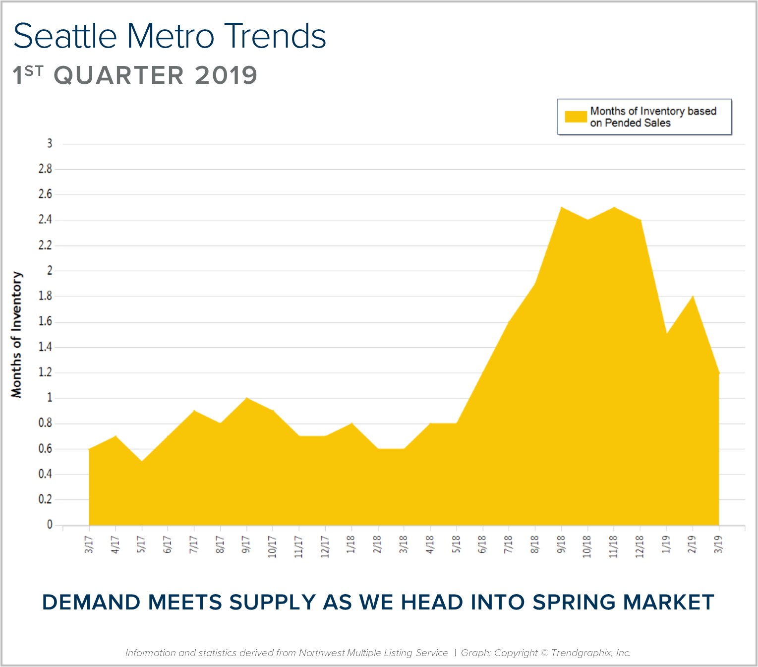 4 Seattle Metro BLOG GRAPH.png