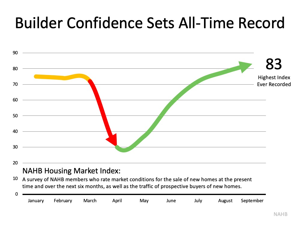 Home Builder Confidence Hits All-Time Record2.jpg