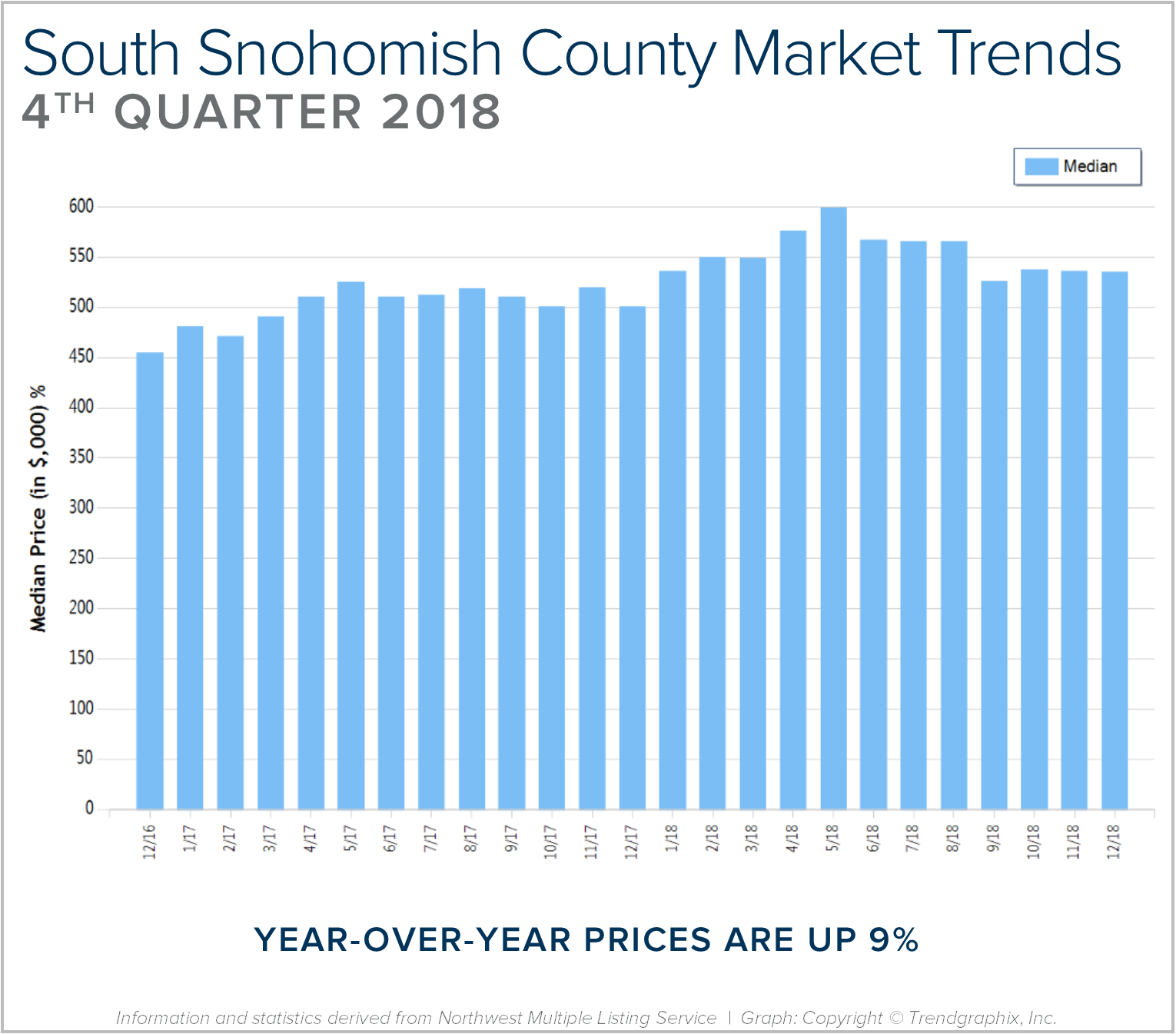 Blog Graph South Sno Q4.png