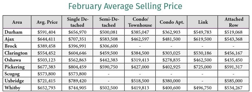 Feb Average Selling Price.JPG