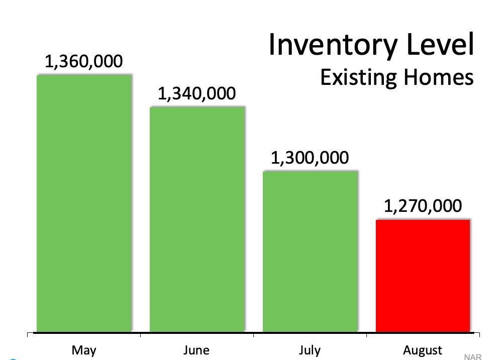 Inventory Level Existing Homes.jpg