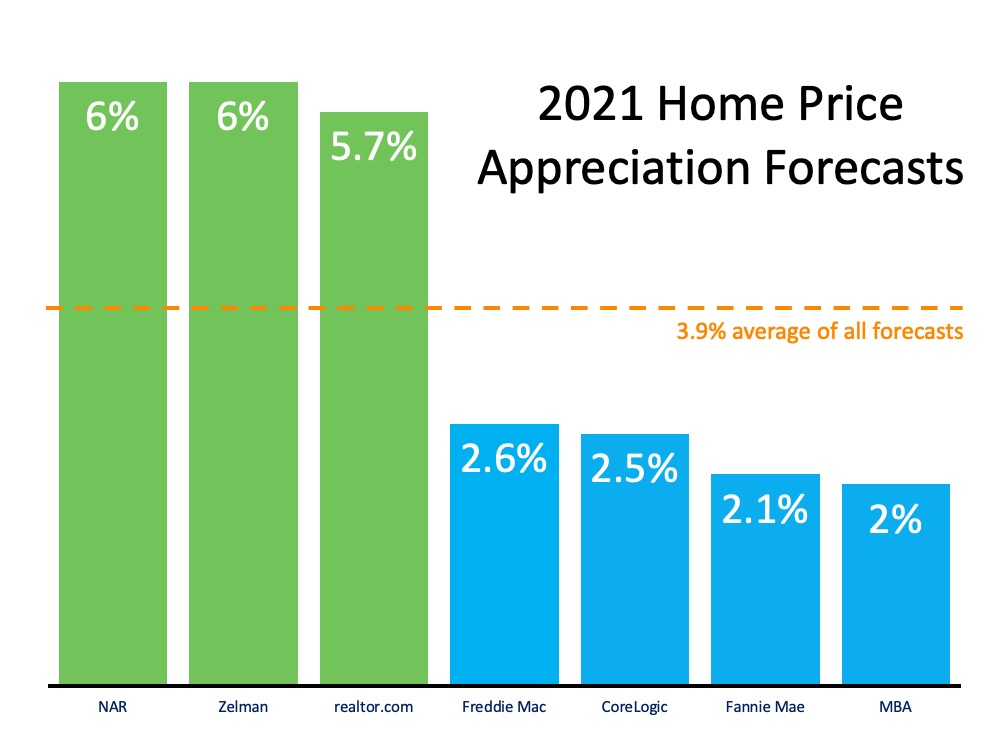 What Does 2021 Have in Store for Home Values2.jpg