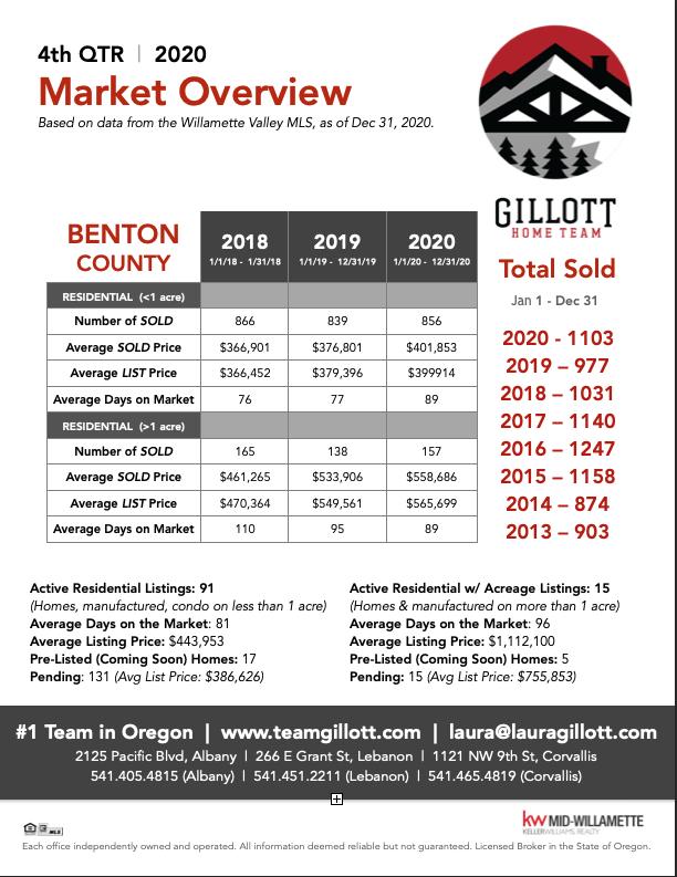 4th Qtr Benton Co. 2020.png