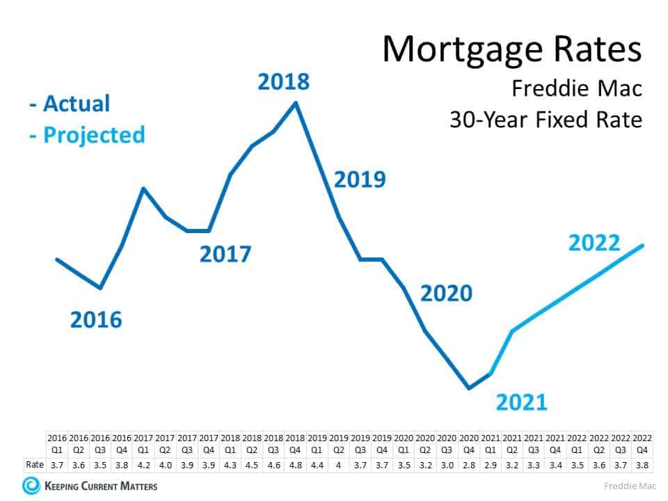 Mortgage Rates 30 Year.jpg