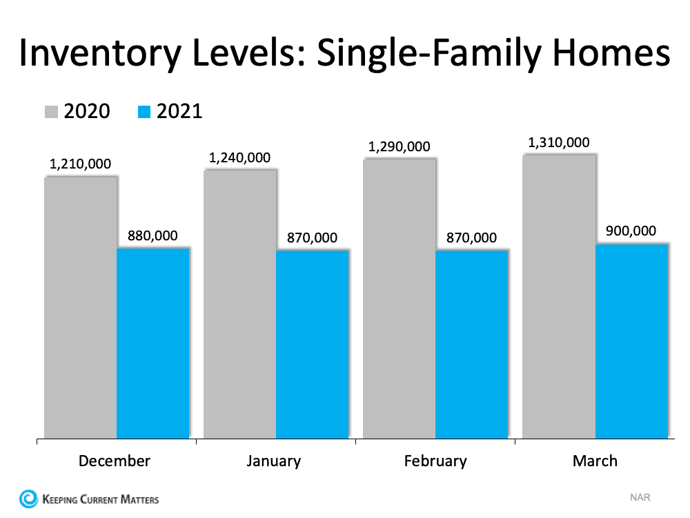 Inventory Levels Single Family Homes.png