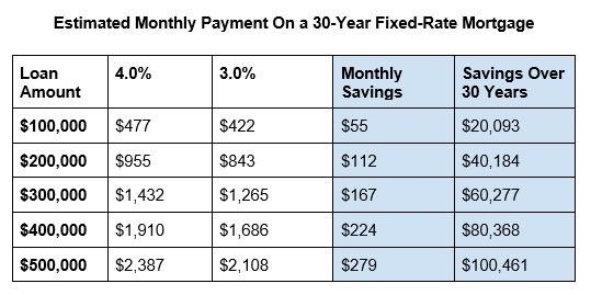 Estimated Monthly Payment On a 30-Year Fixed-Rate Mortgagev.png