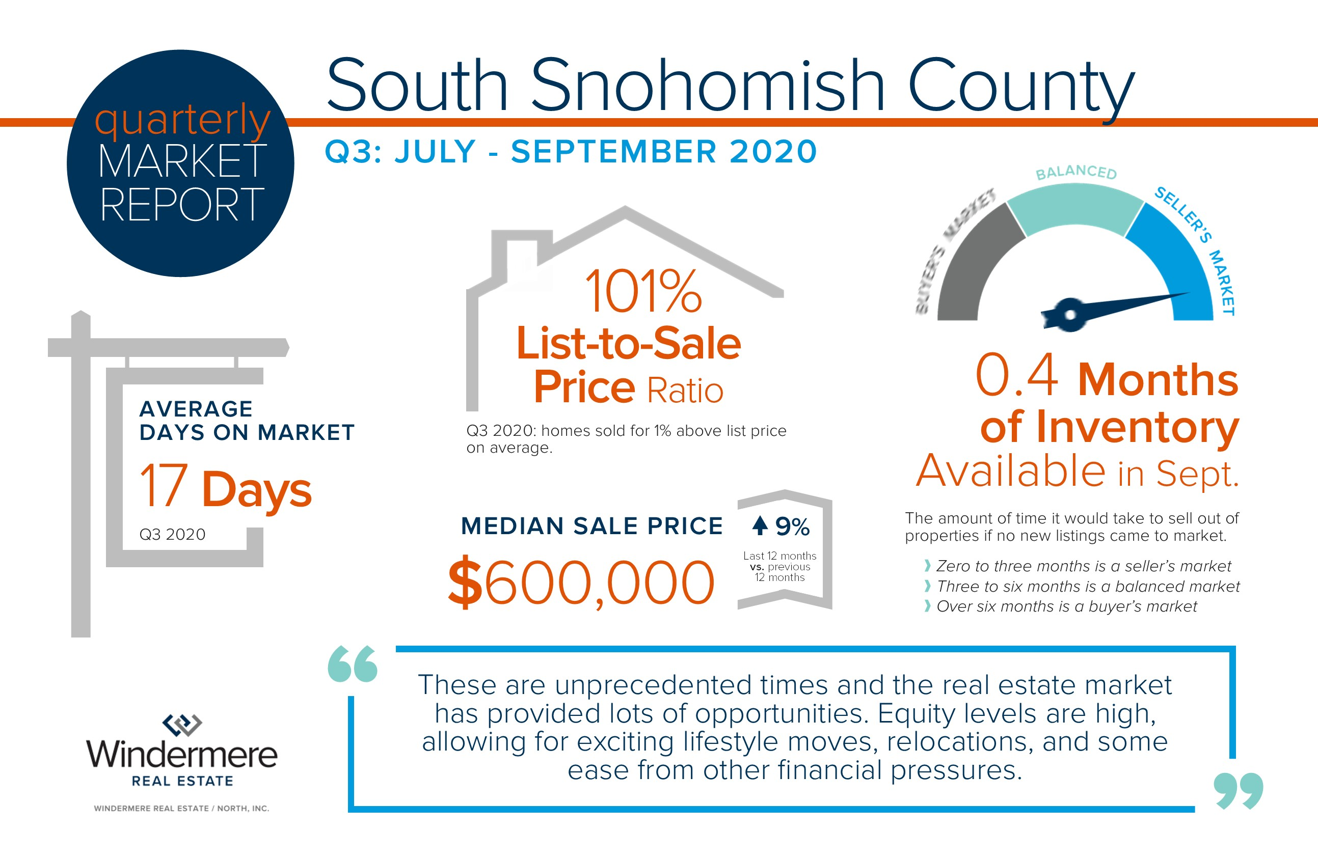South Snohomish County Quarterly Market Trends – Q3 2020