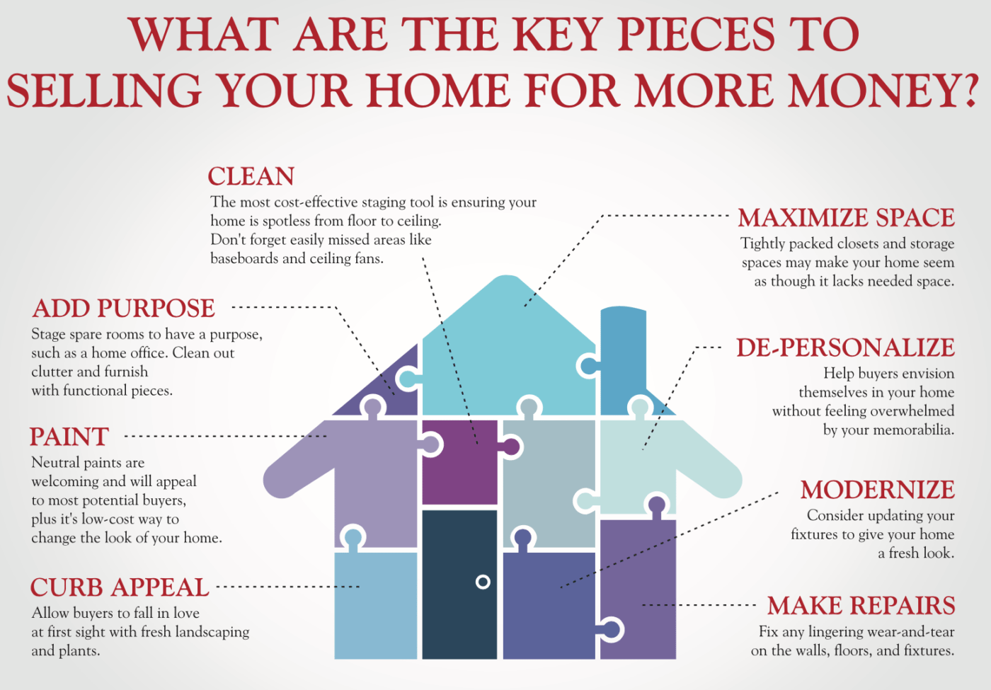 Pricing your home to sell for the most!