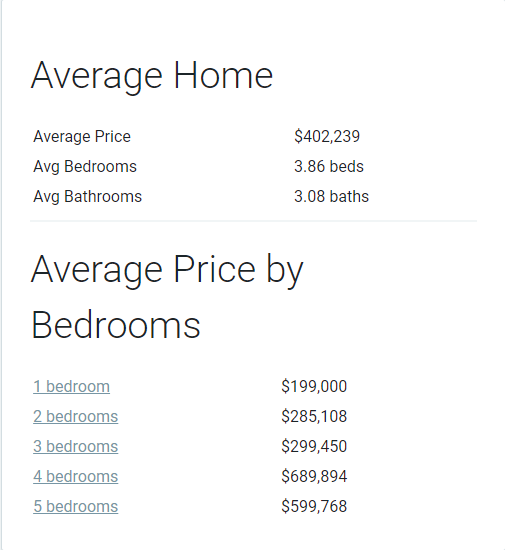 avg home price by bedrooms.png