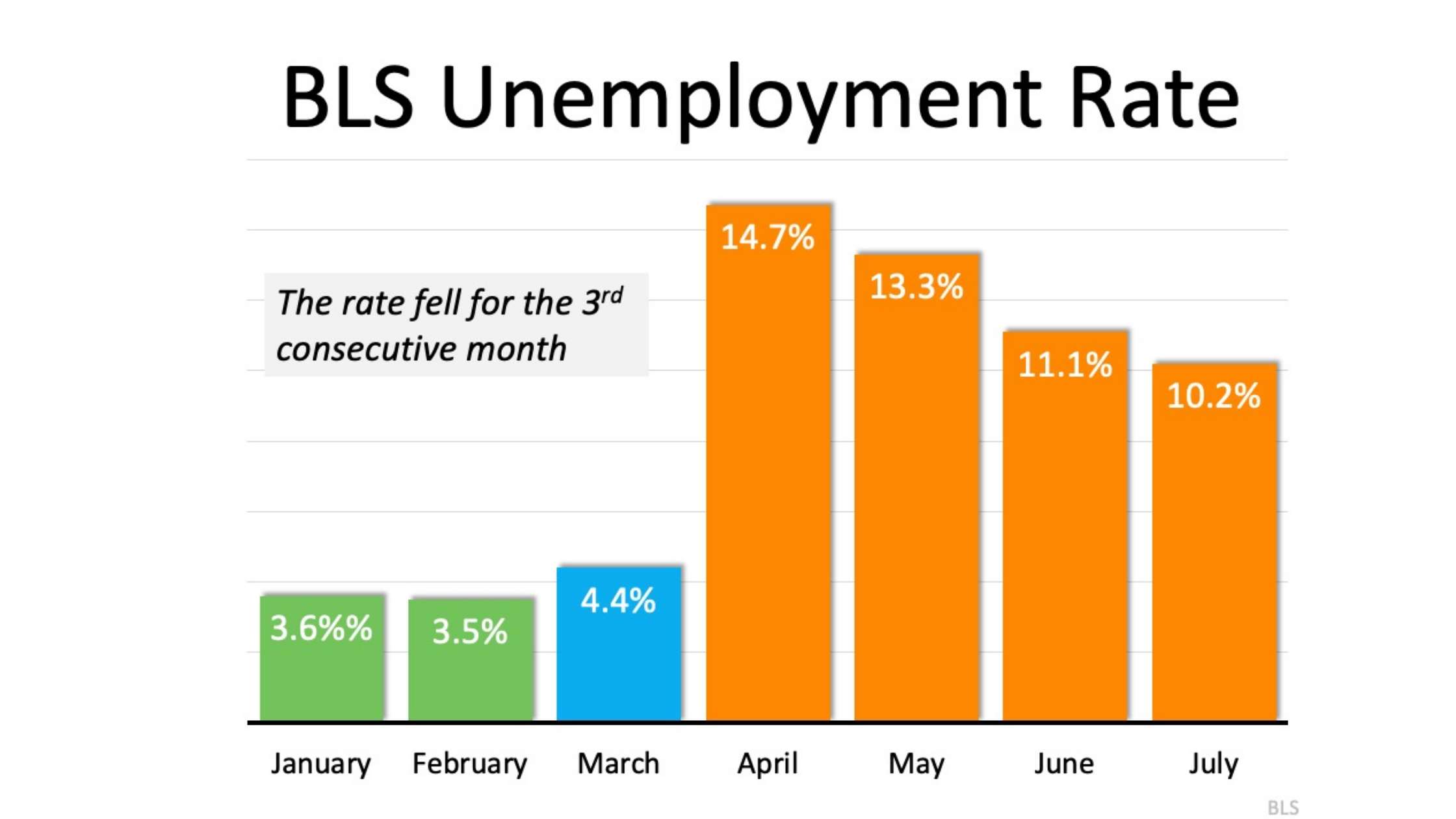 The Latest Unemployment Report Slow and Steady Improvement2.png
