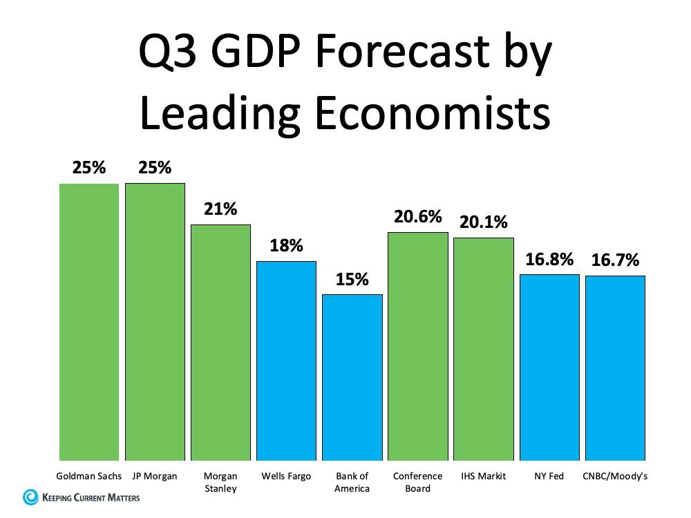Q3 GDP Forecast.jpg