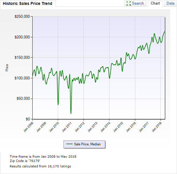 Historic Sales Price Trend.jpg