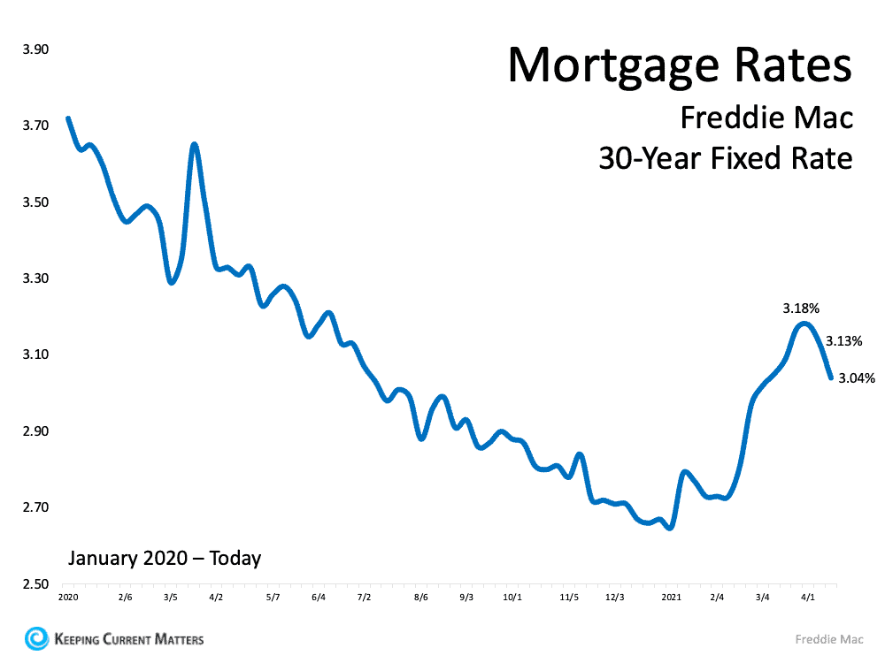 Mortgage Rates Fixed Rate.png