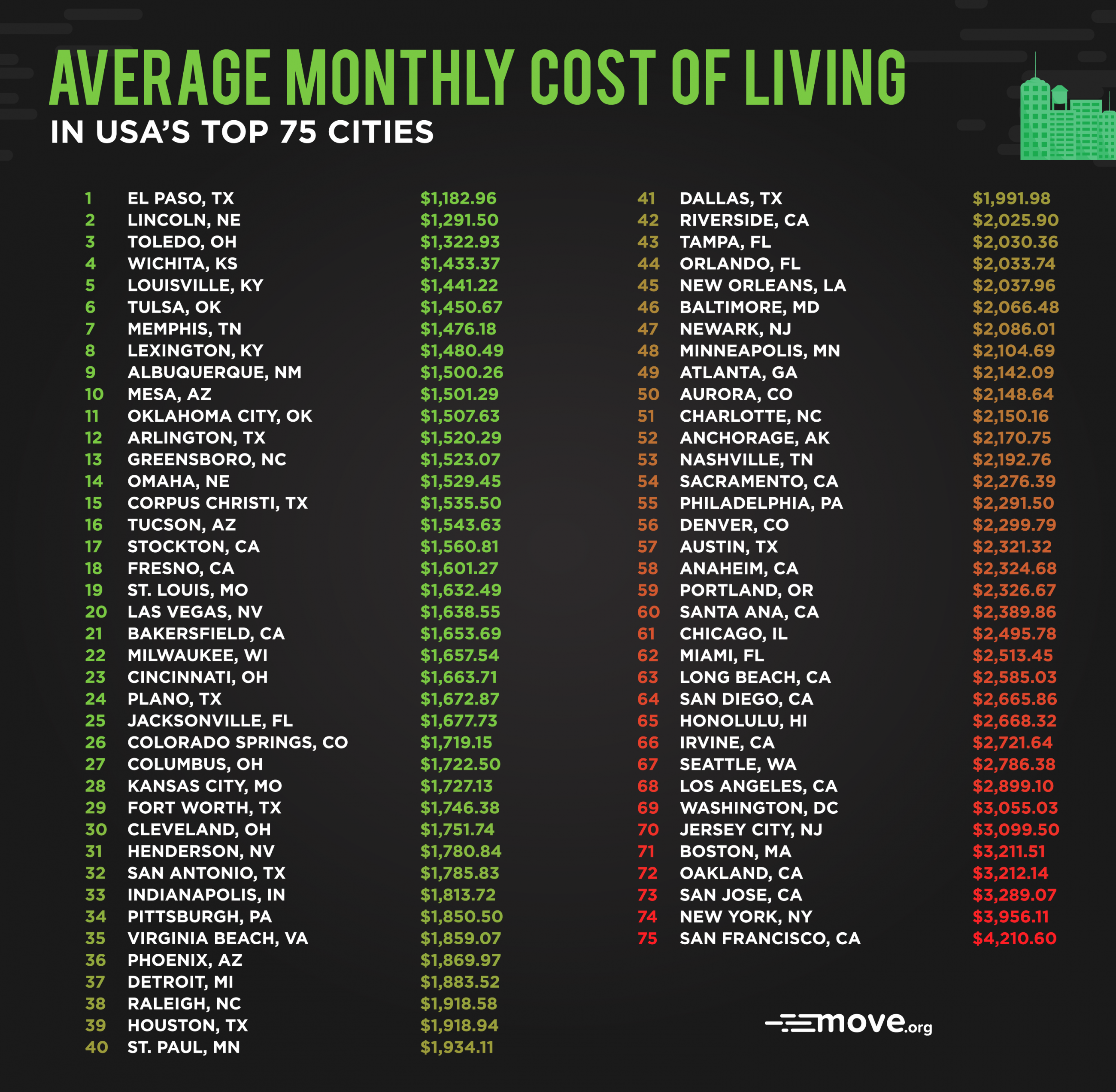 The Cheapest and Priciest Places to Live in the U.S.