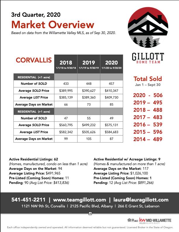 3rd Qtr Stats_CORVALLIS- jpg.png