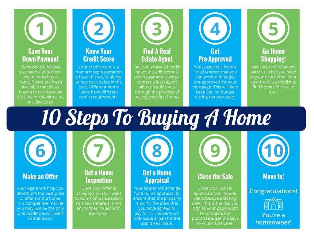10 steps to buying.jpg