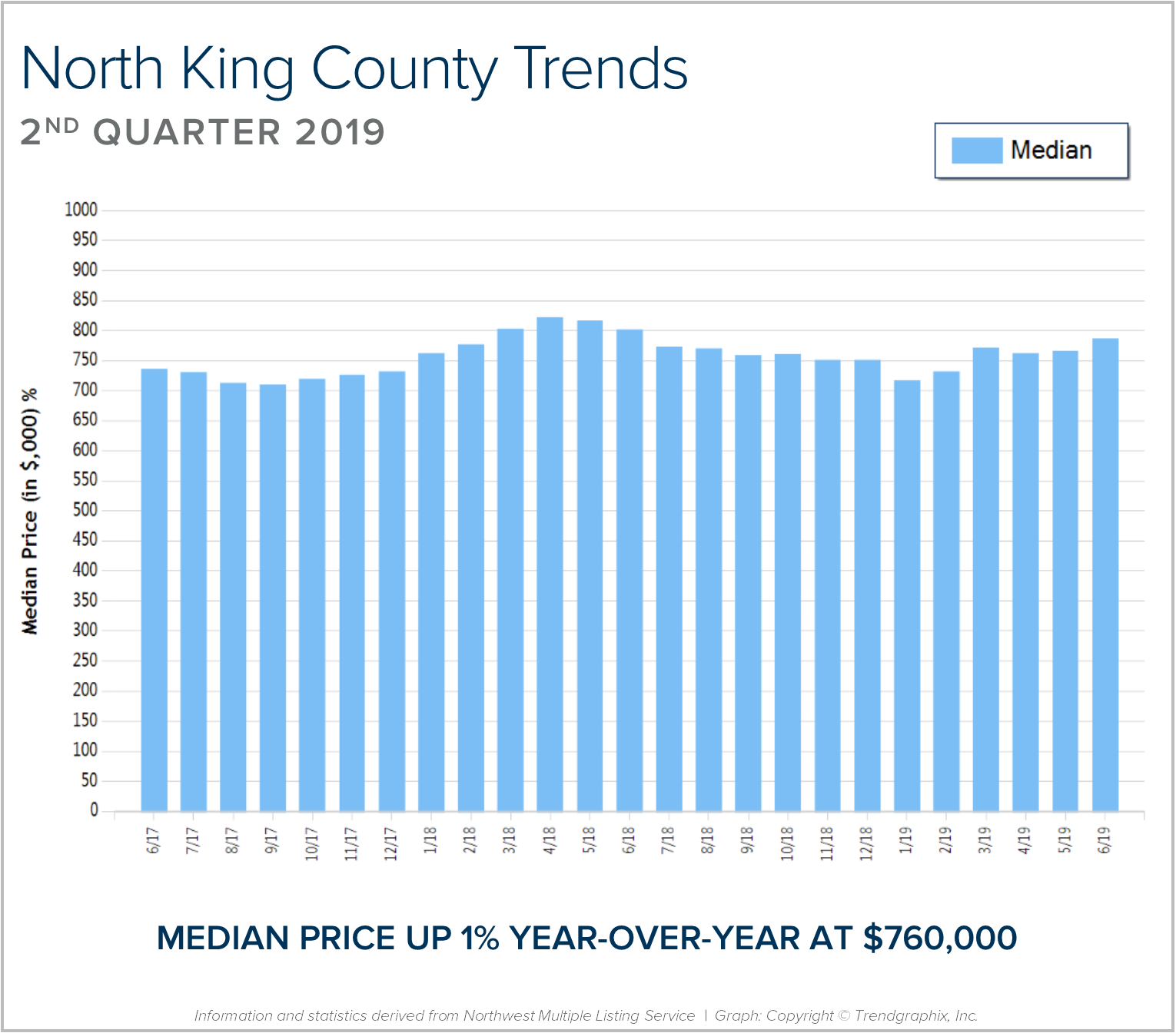 North King BLOG Graph.png