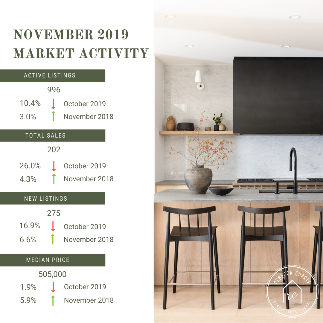 November Market Activity.png