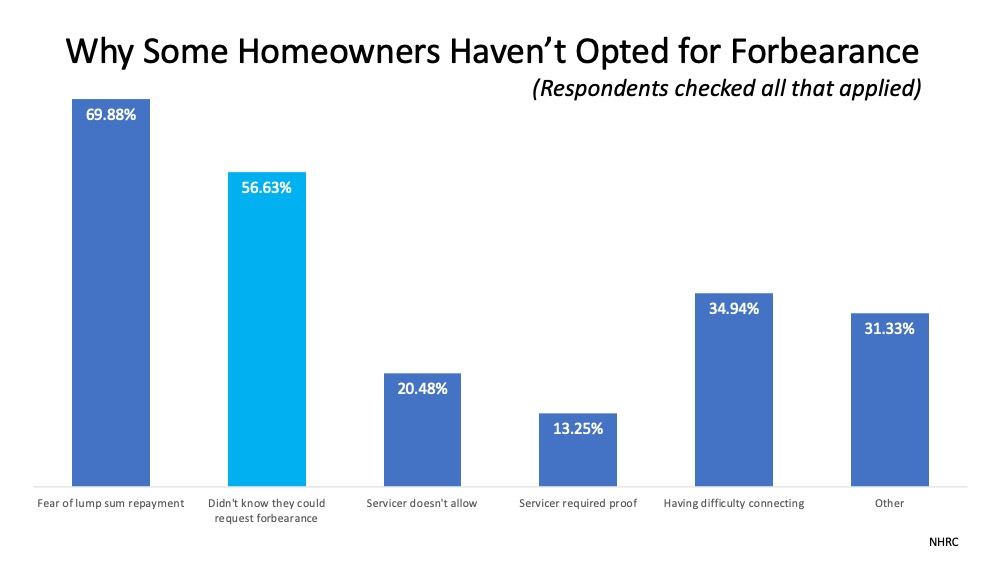 Do You Need to Know More about Forbearance and Mortgage Relief Options2.jpg