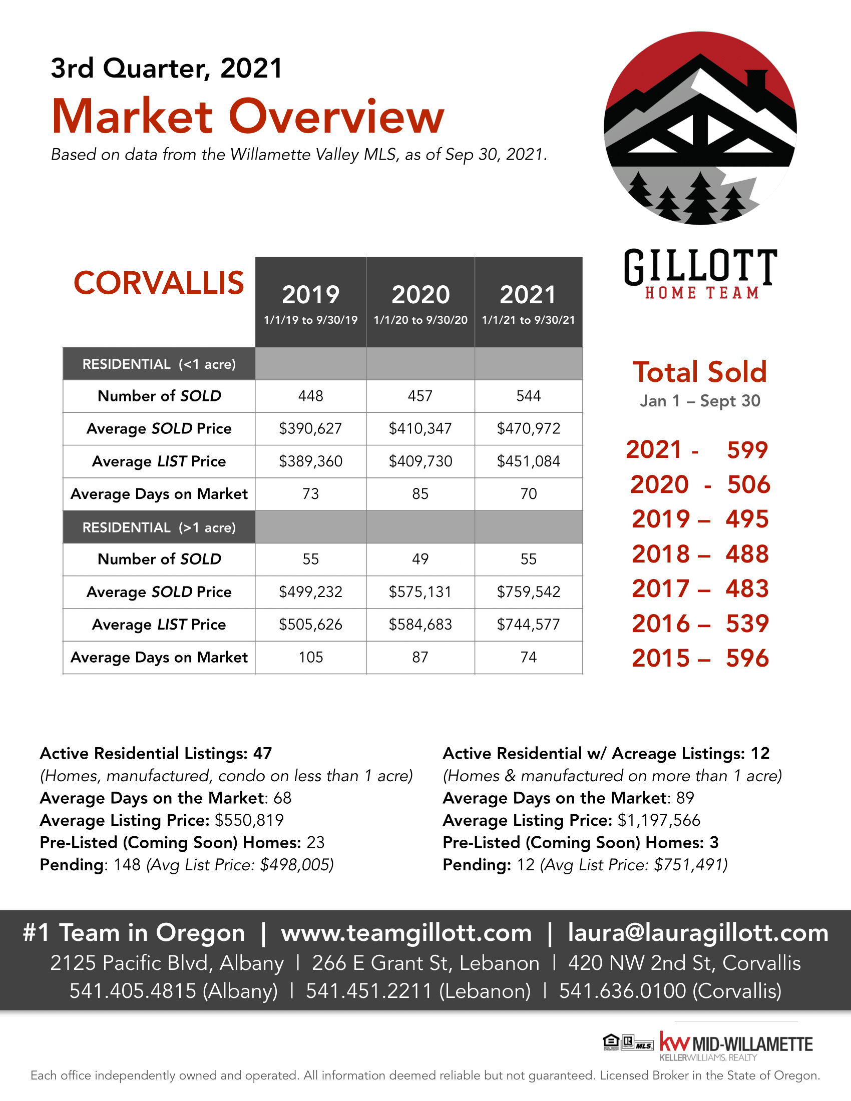 3rd Qtr-Corvallis.png