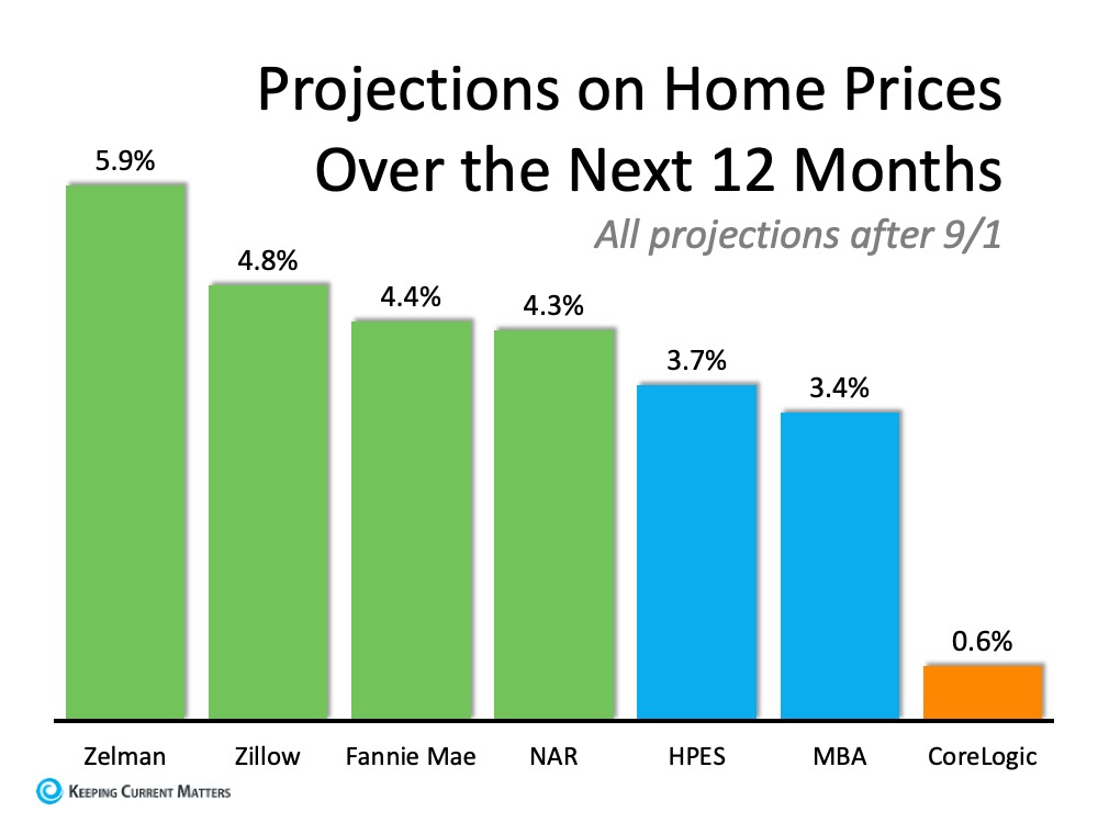 Home Prices Projection.jpg