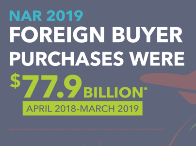 Huge drop in foreign buyers slows national real estate economy.