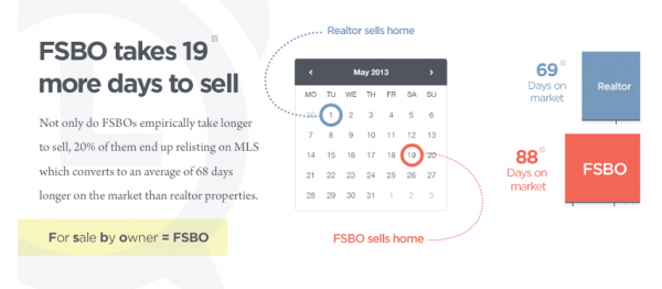 FSBO-vs.-Realtor-Average-Price-and-Time-on-Market-Statistics-BrandonGaille.com_-600x262.png