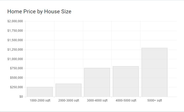 home price by house size.png