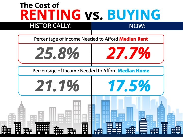 The Cost of Renting vs. Buying a House