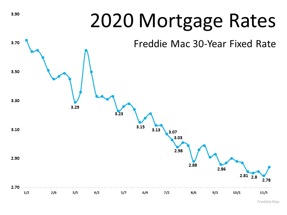 Will Mortgage Rates Remain Low Next Year2.jpg