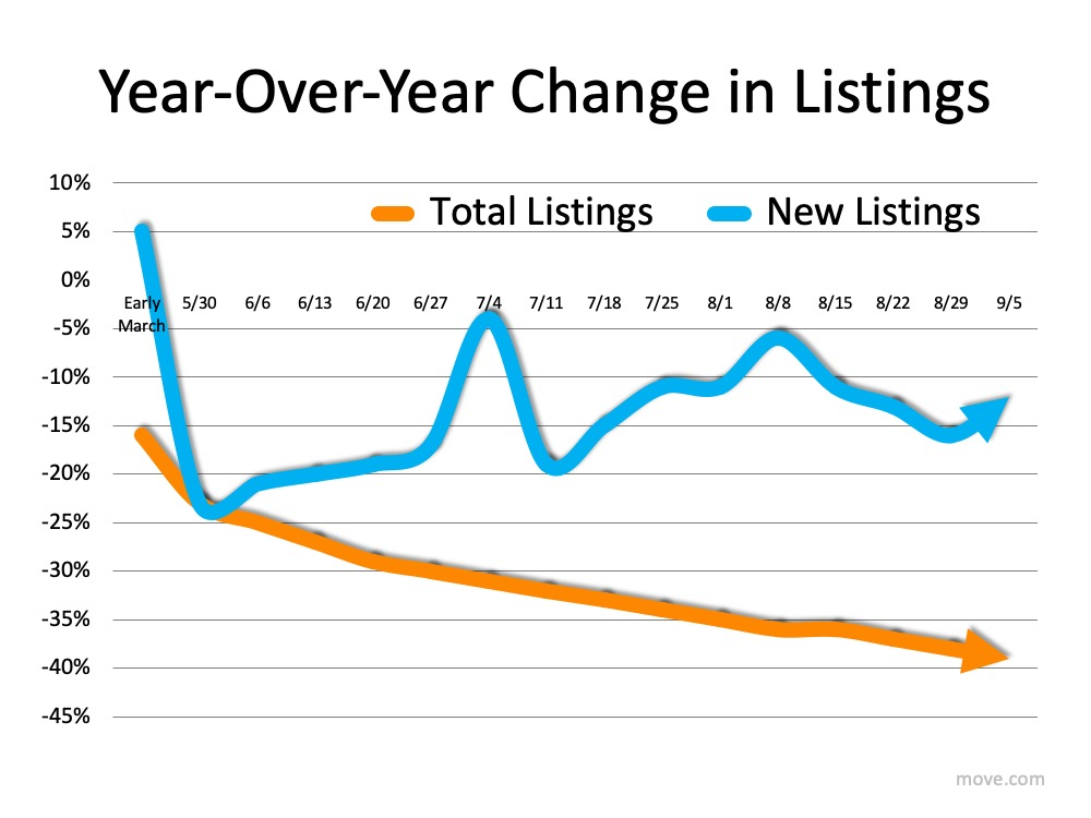 How Low Inventory May Impact the Housing Market This Fall2.jpg