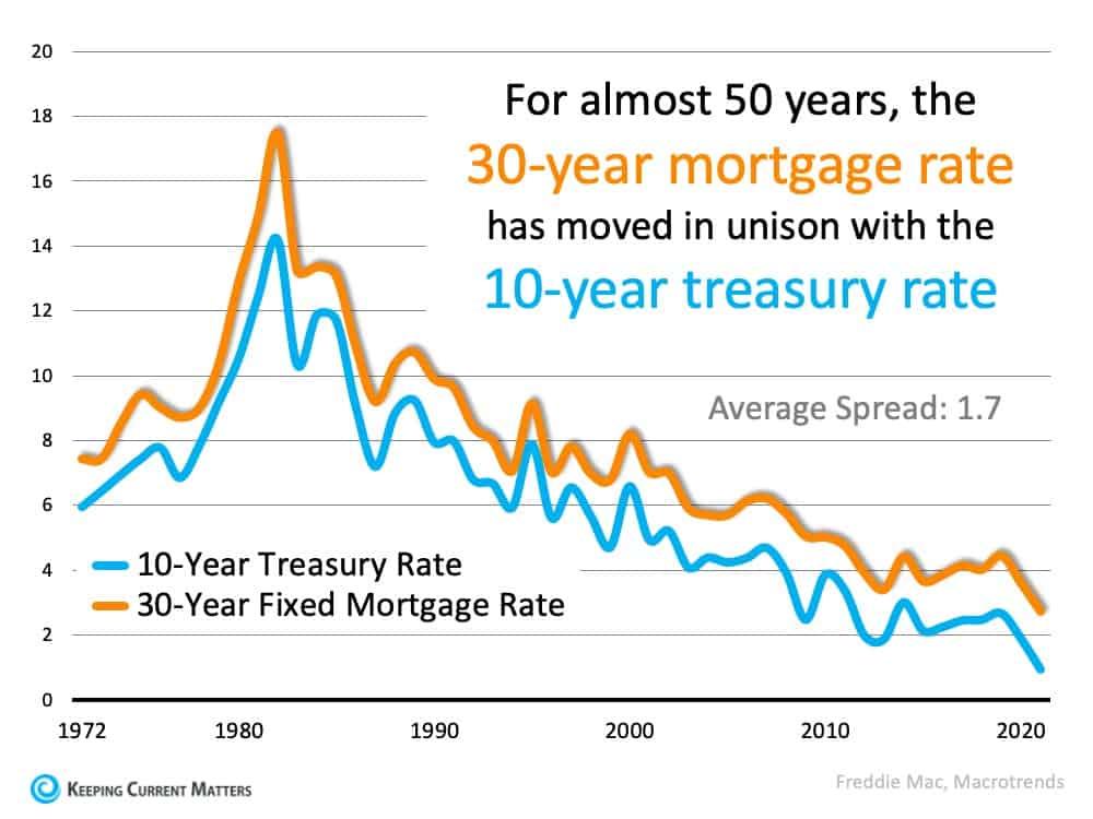 Treasury Rate.jpg