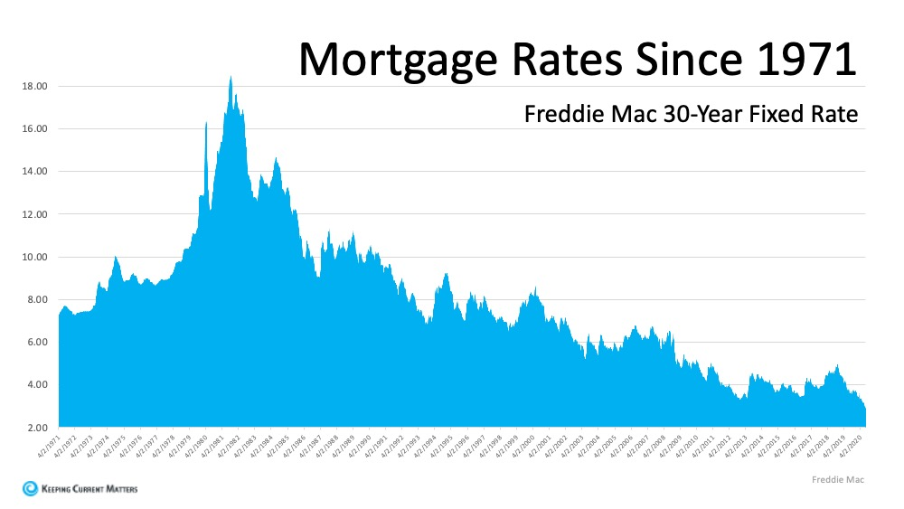 Mortgage Rates 1971.jpg