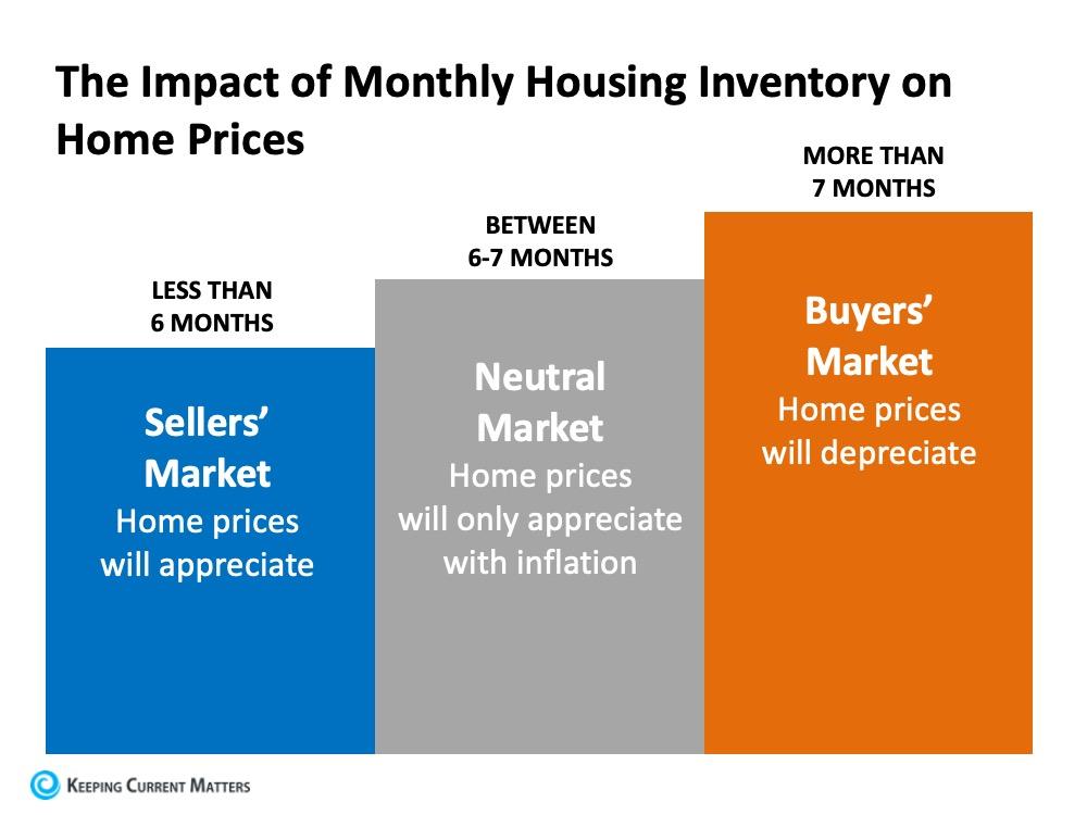 Impact of Monthly Housing.jpg