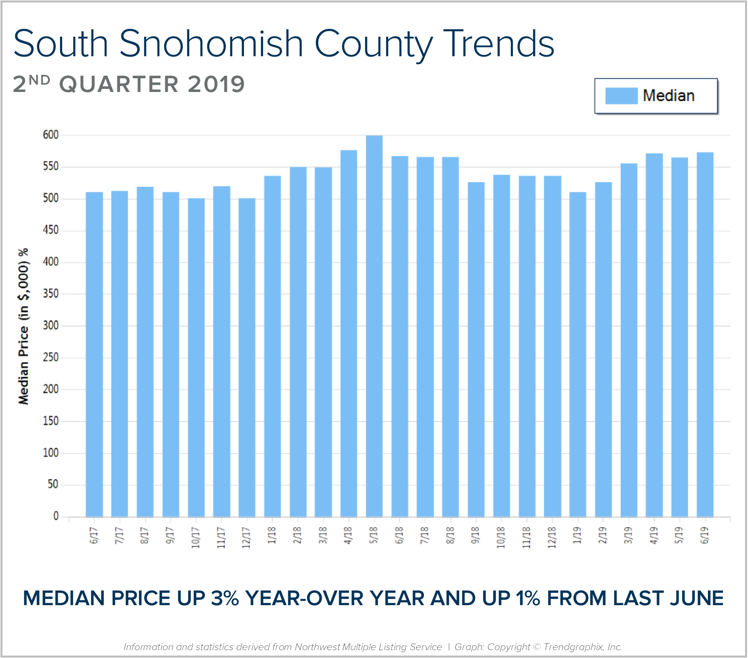 South Snohomish BLOG Graph.png