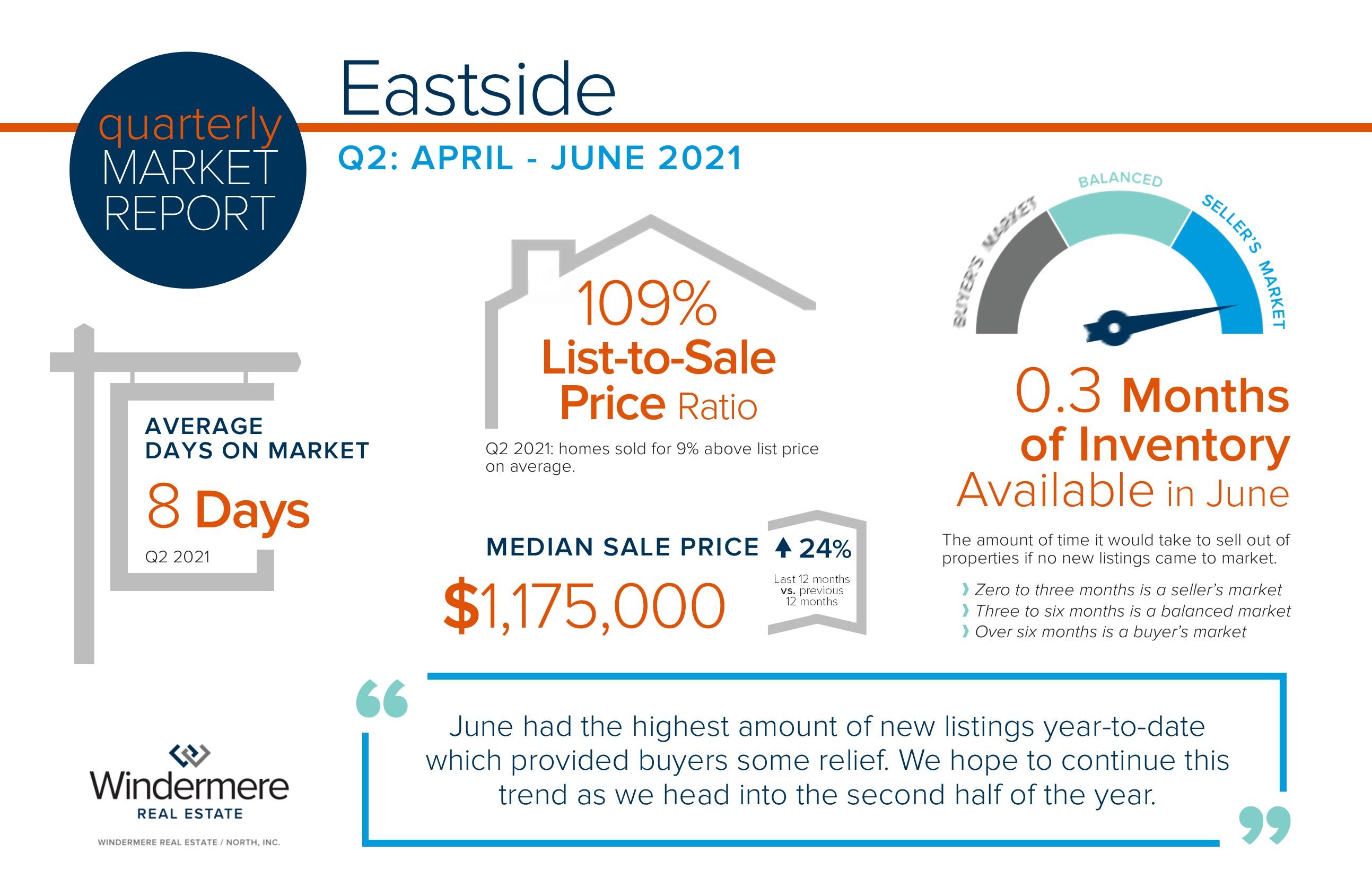 Eastside Quarterly Market Reports Q2 2021