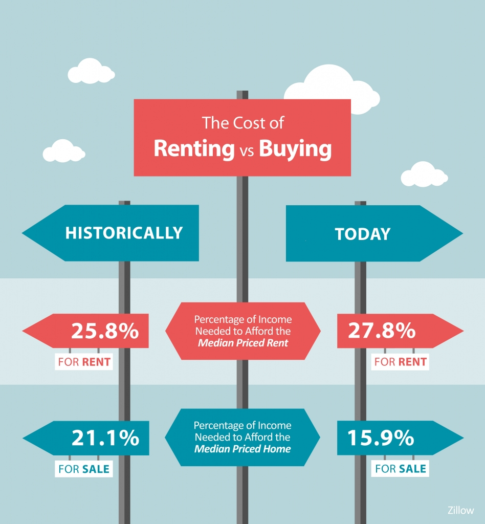 The Cost of Renting versus Buying